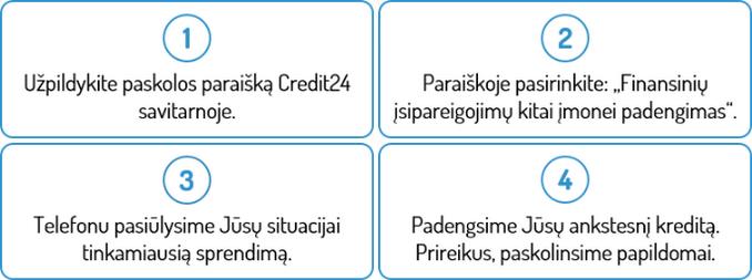 Credit24 refinansavimas